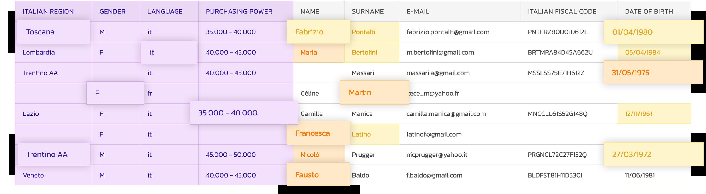 datumo table
